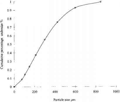 Rosin Rammler Particle Size Distribution